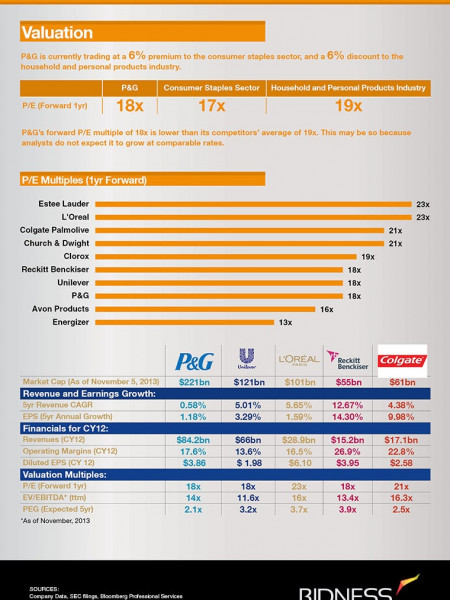 Procter & Gamble Valuation Sheet Infographic