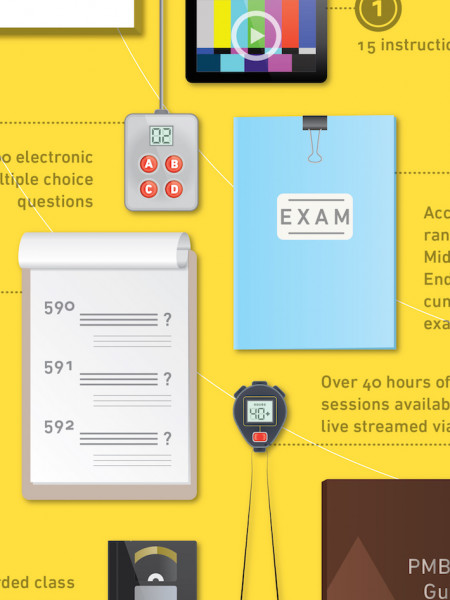 Project Management Course Infographic