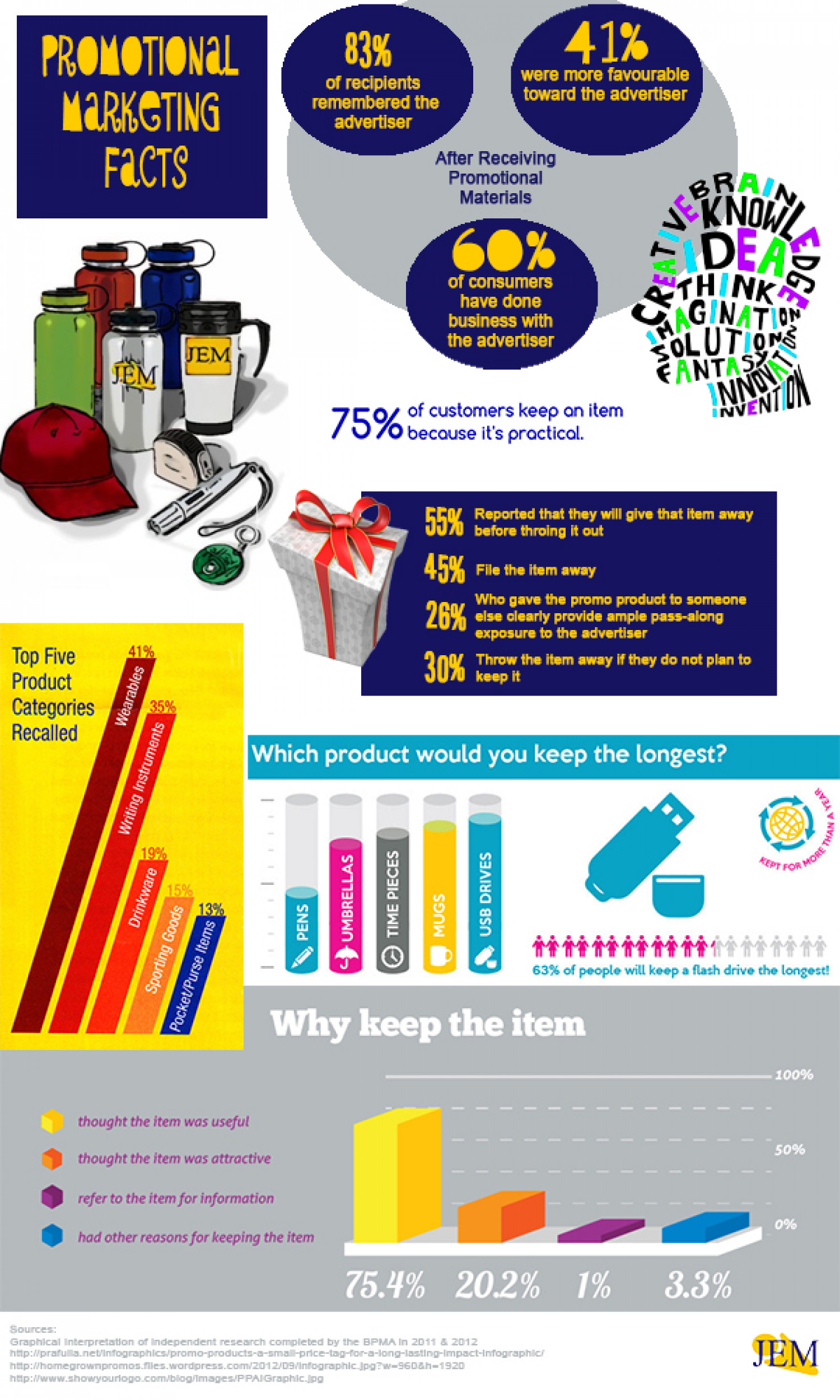 Promotional Marketing Facts Infographic