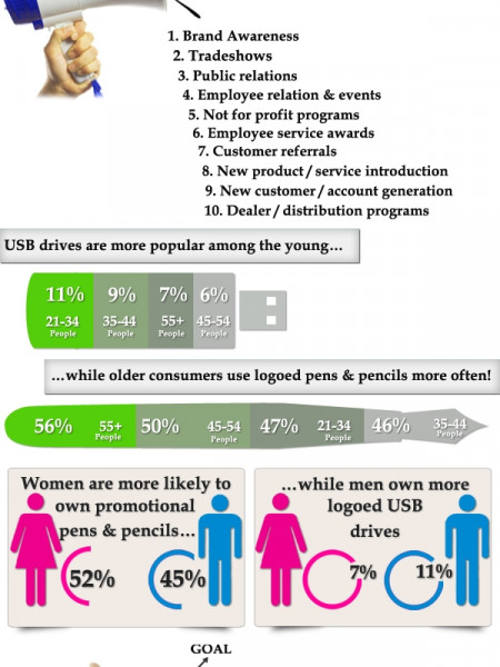 Promotional Products Focus : Writing Instrument & USB Drives Infographic