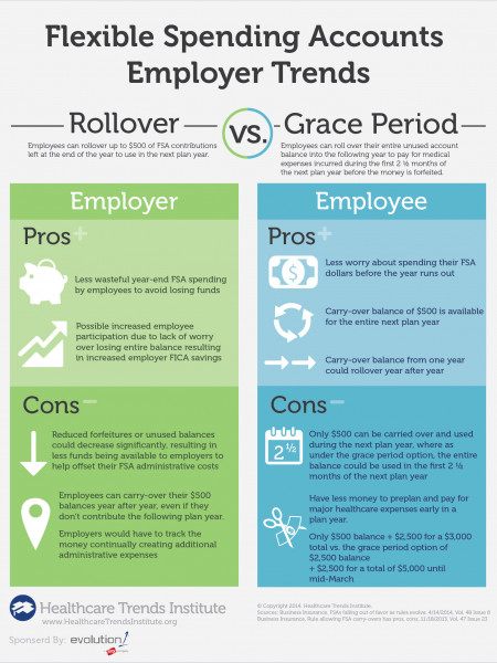 Pros and Cons of FSA Rollover and Grace Period Infographic