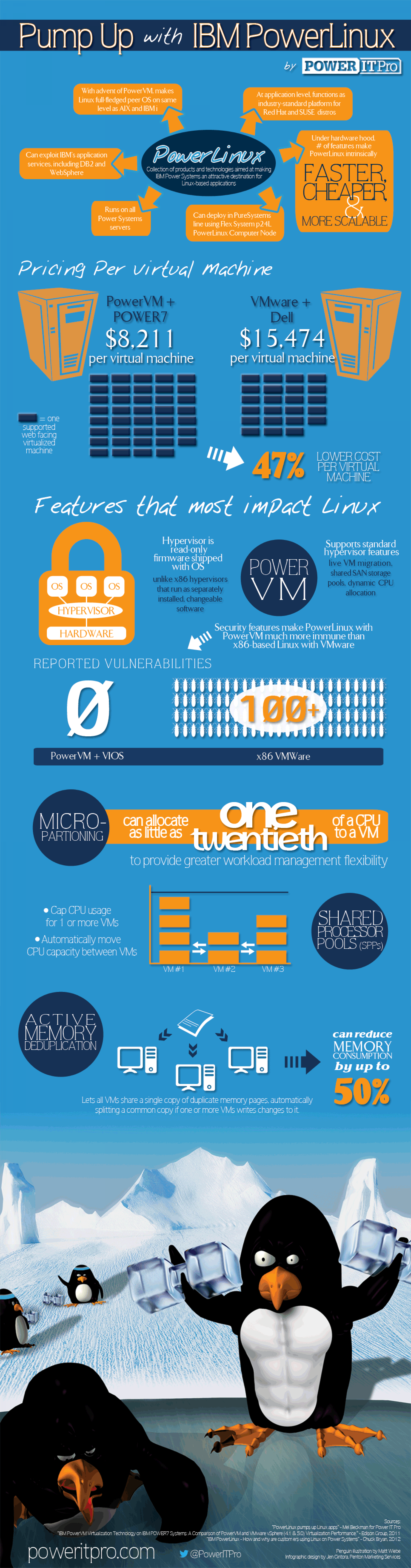 Pump Up with IBM PowerLinux Infographic
