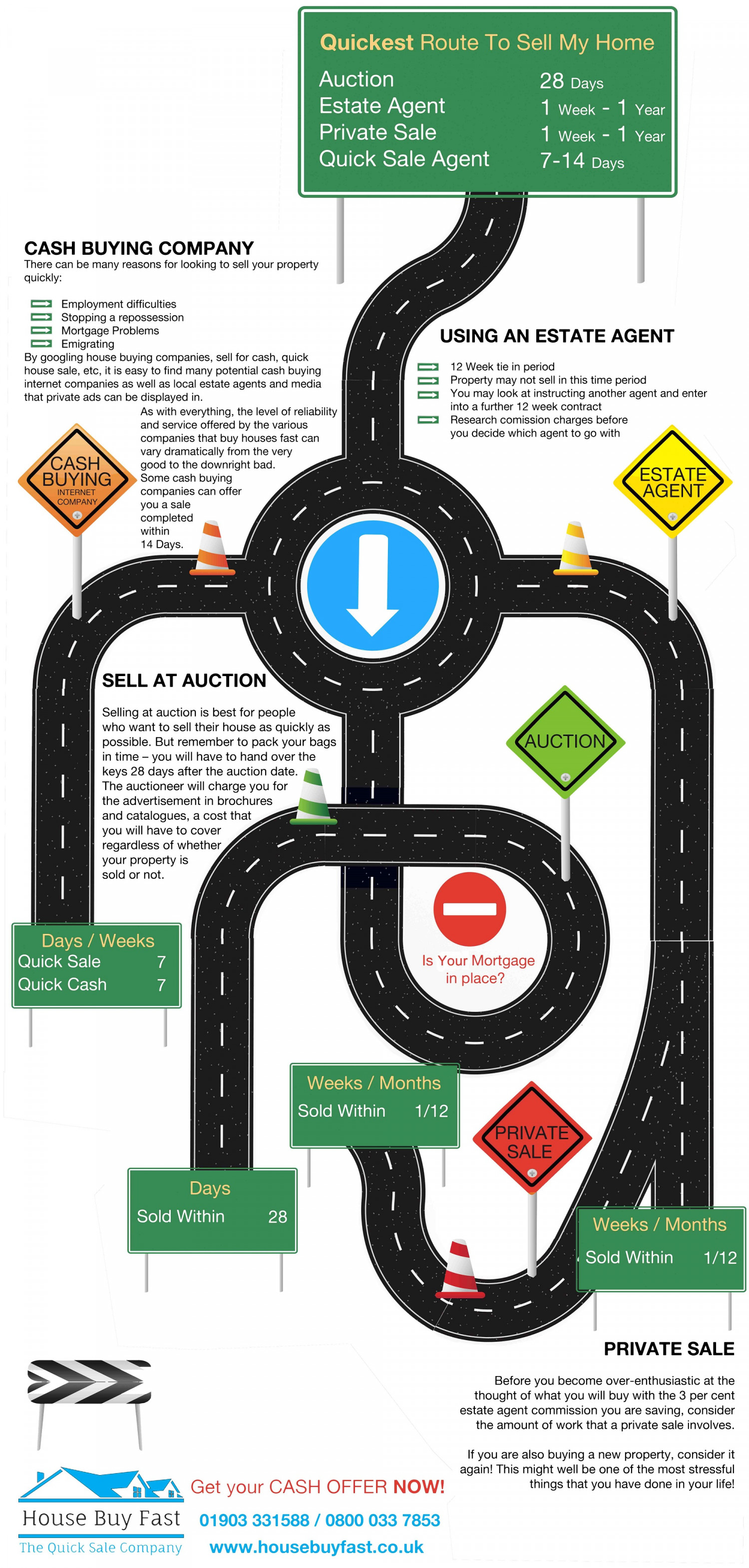 Quickest Route To Sell Your House Infographic