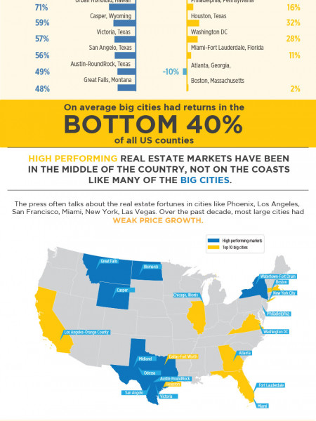 REAL ESTATE FORTUNE$ ARE BEING MADE IN ALL THE CITIES YOU'VE NEVER HEARD OF  Infographic