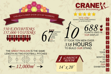 RHS Chelsea Flower Show By The Numbers 2015 Infographic
