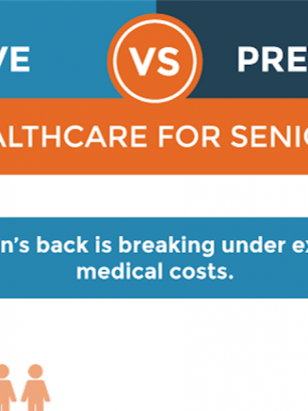 Reactive vs. Preventative Healthcare for Seniors Infographic