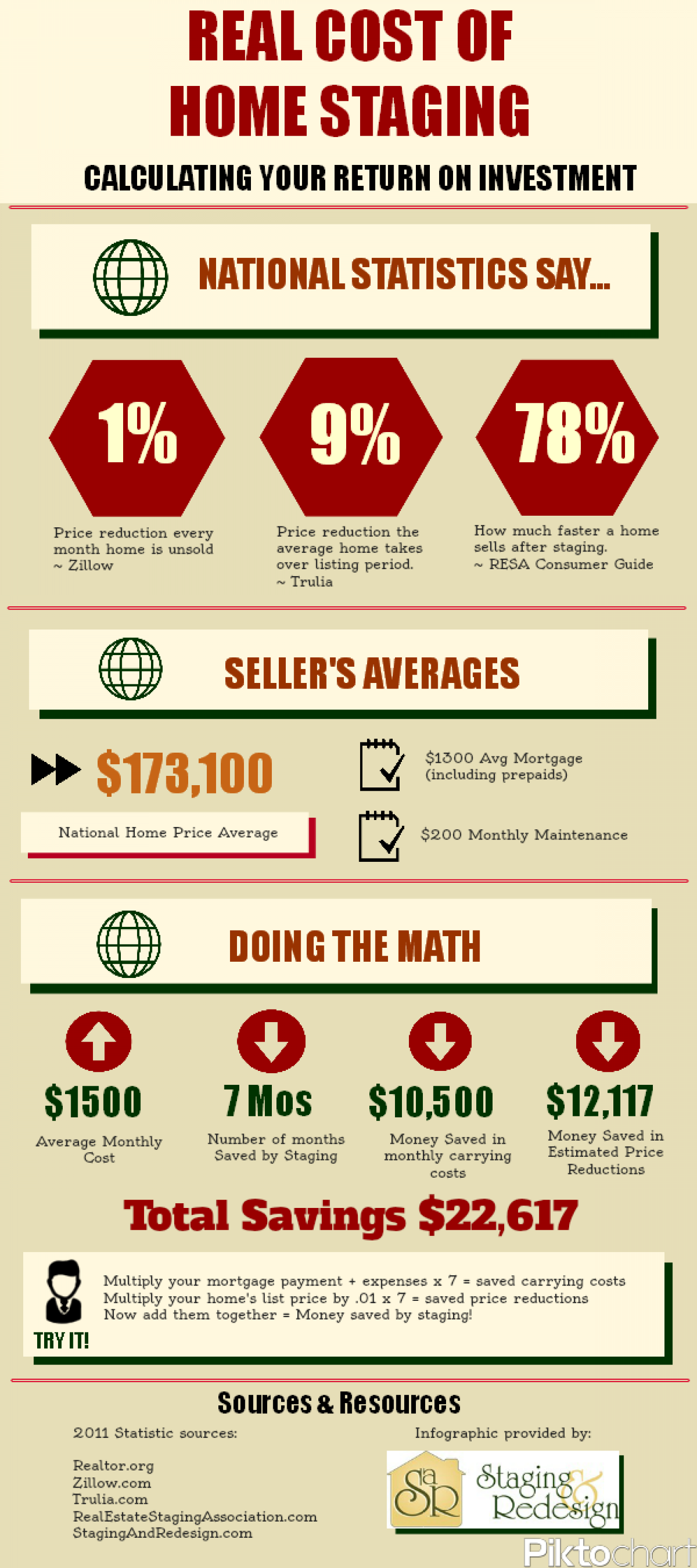 Real Cost of Home Staging Infographic