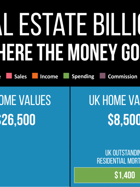 Real Estate Billions: Where the Money Goes Infographic