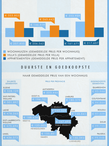 Real estate prices 2012 Infographic