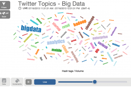 Real-time Interactive Zoomdata Wordcloud Infographic