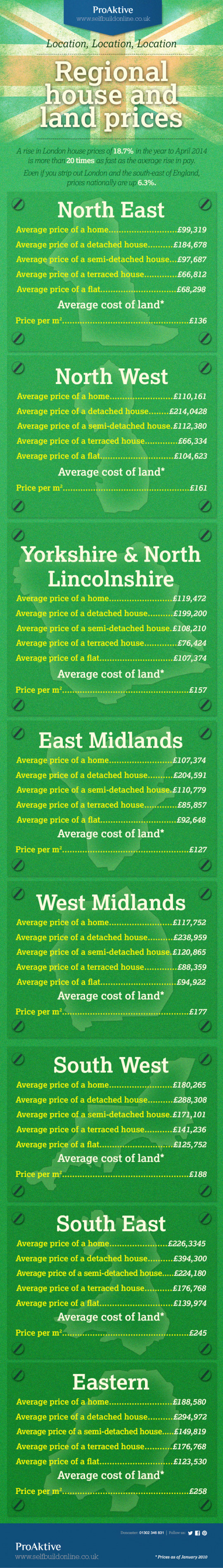 Regional house and land prices