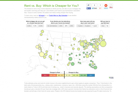 Rent vs. Buy: Which is Cheaper for You? Infographic