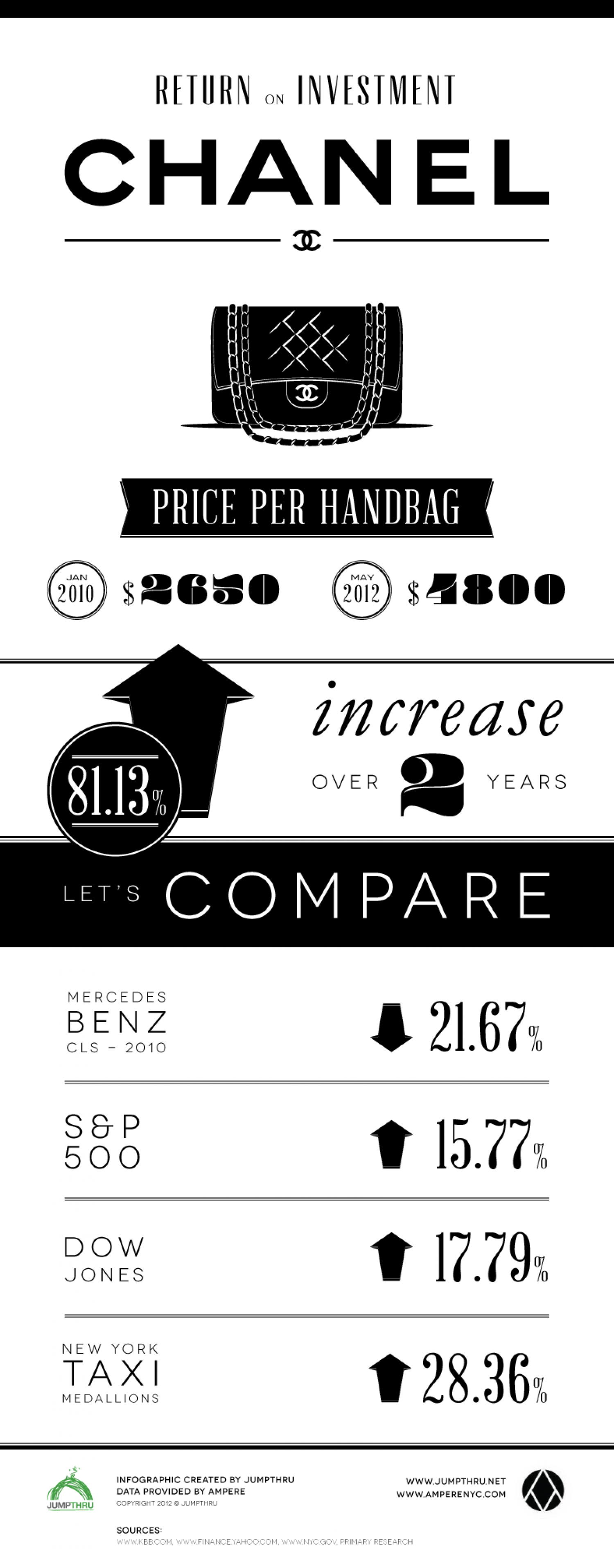 Return on Investment - Chanel Infographic