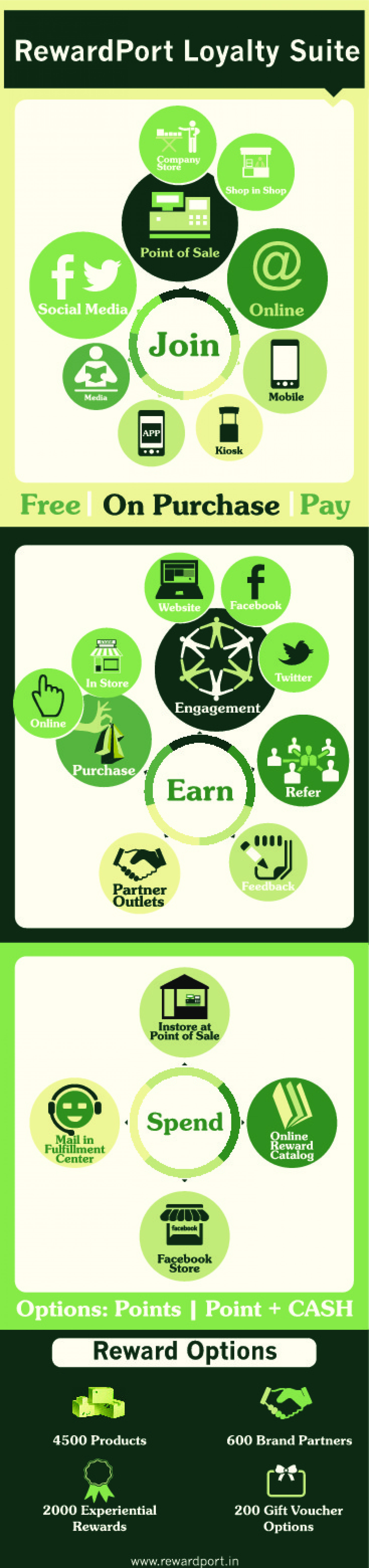 RewardPort Loyalty Suite  Infographic