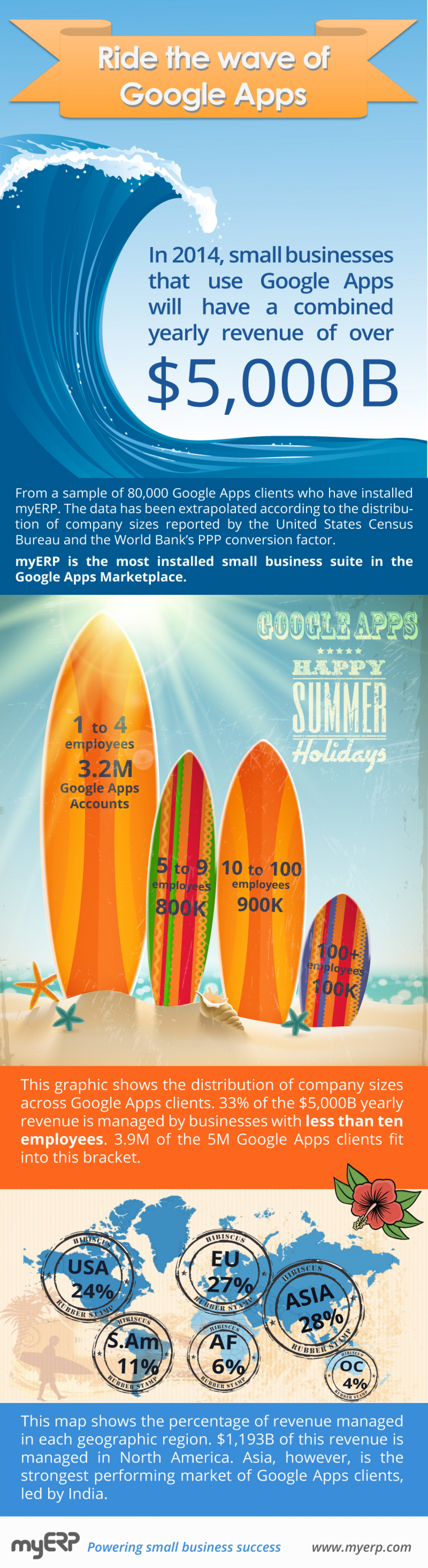 Ride the wave of Google Apps Infographic