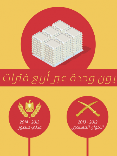 Right to housing in Egypt and lies of the governments Infographic