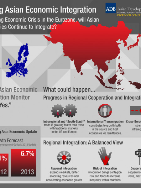 Rising Asian Economic Integration Infographic