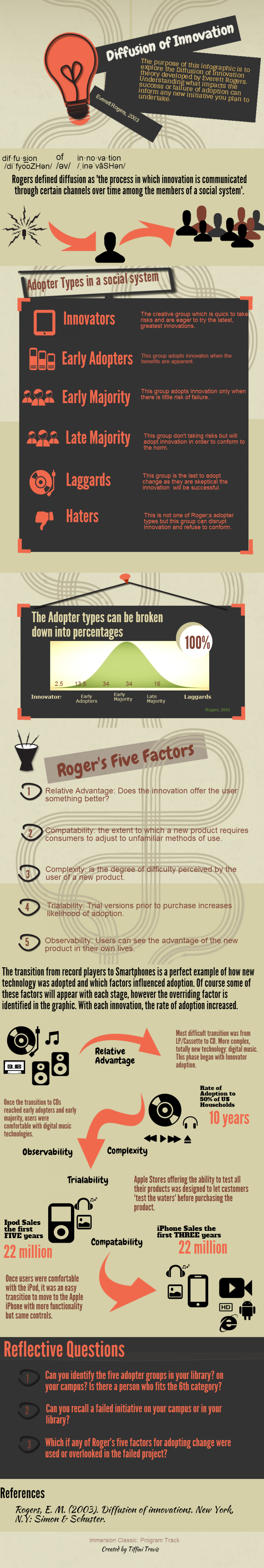 Roger's Diffusion of Innovation Infographic