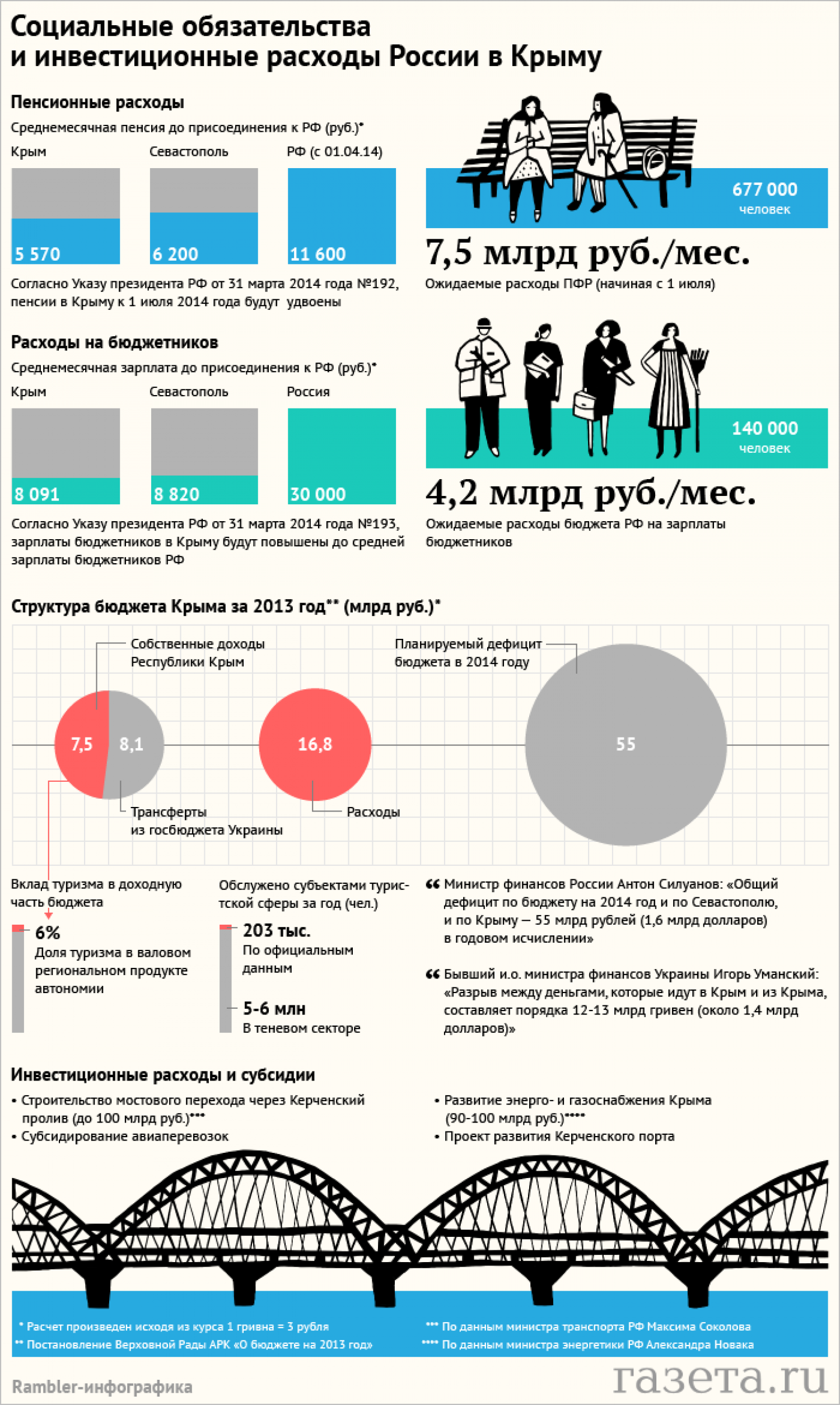 Russia Social Commitments in Crimea Infographic