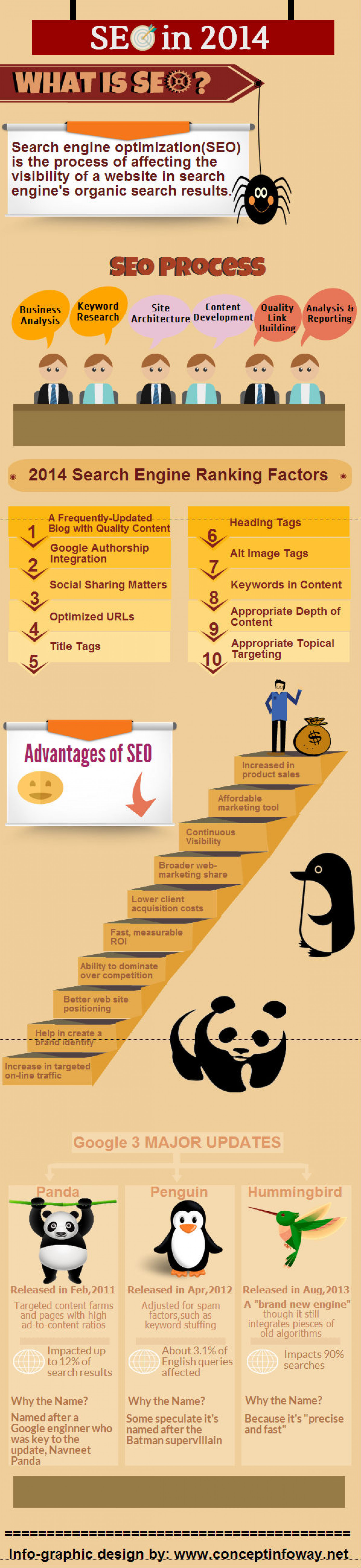 SEO in 2014 Infographic