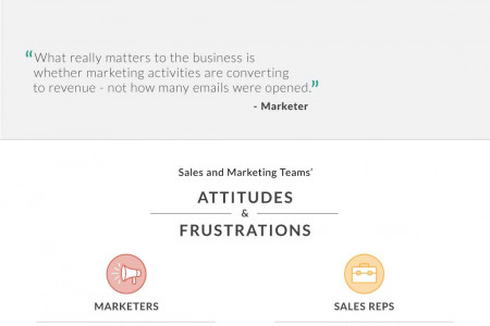 Sales Content Management Done Right Infographic