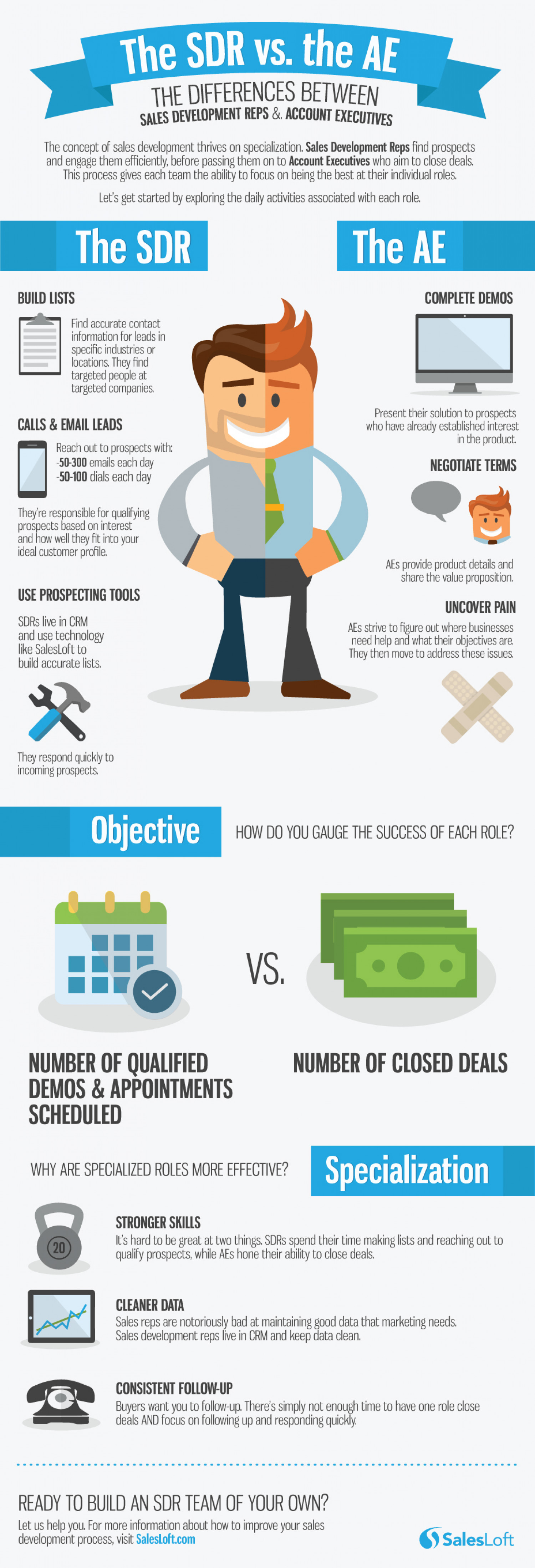 Sales Development Rep Vs. Account Executive Infographic