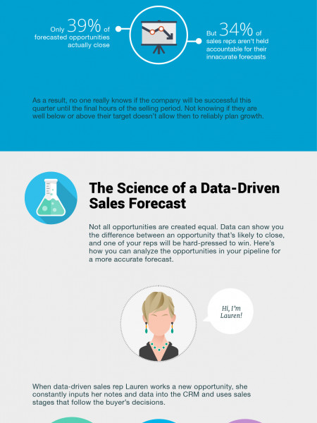 Sales Forecasting Infographic