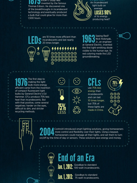 Say Goodbye to Incandescents -- Hello to Smart Lighting! Infographic