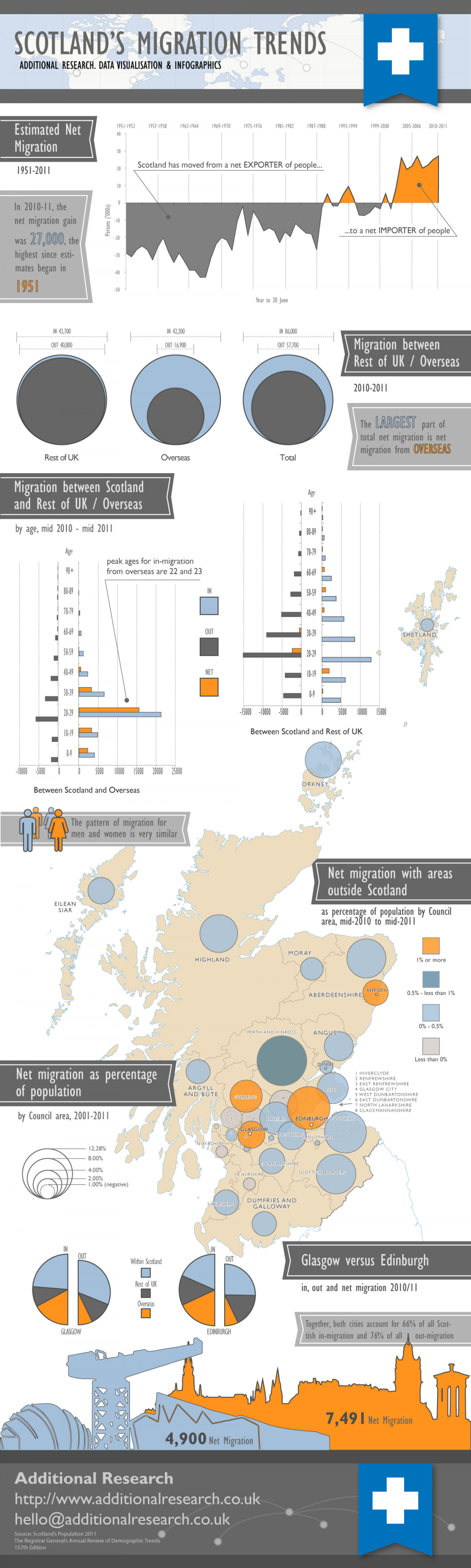 Scotland's Migration Trends Infographic