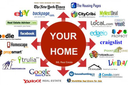 Scraping Real Estate Listing from Real Estate Websites Infographic