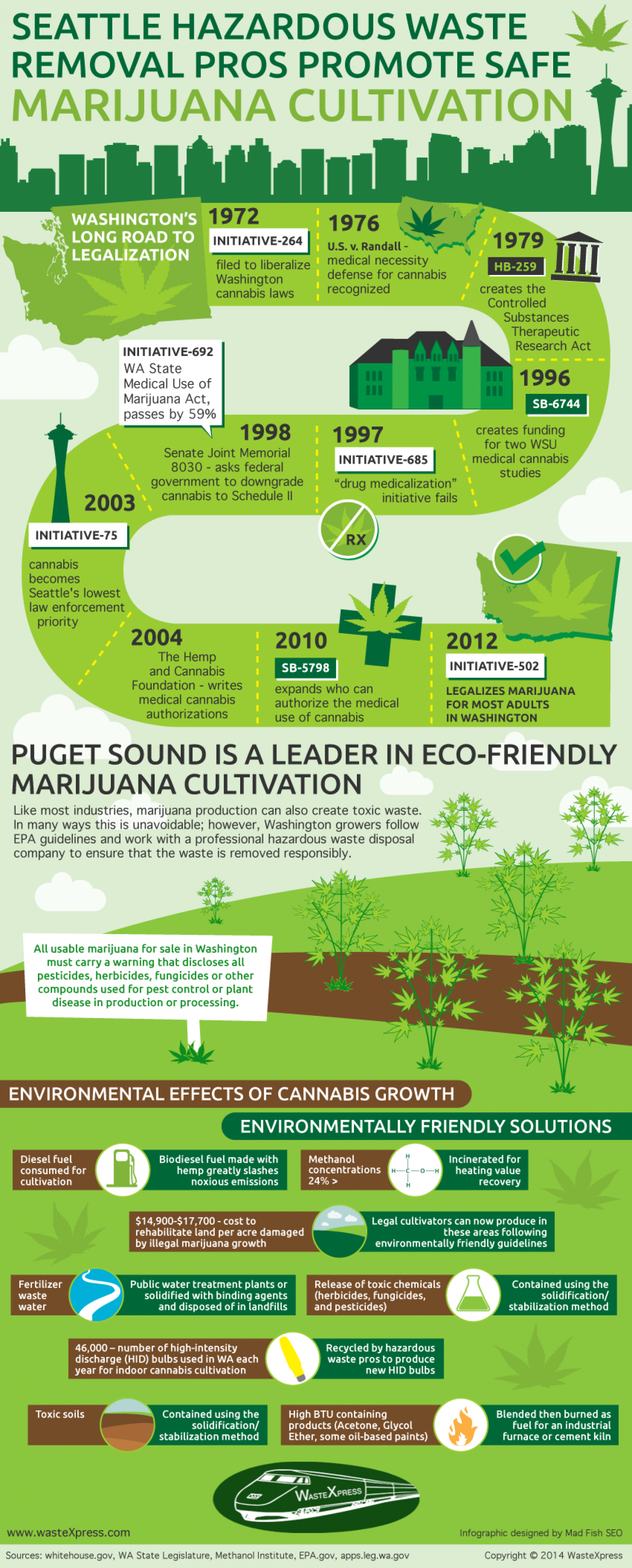 Seattle Hazardous Waste Removal Pros Promote Safe Marijuana Cultivation  Infographic