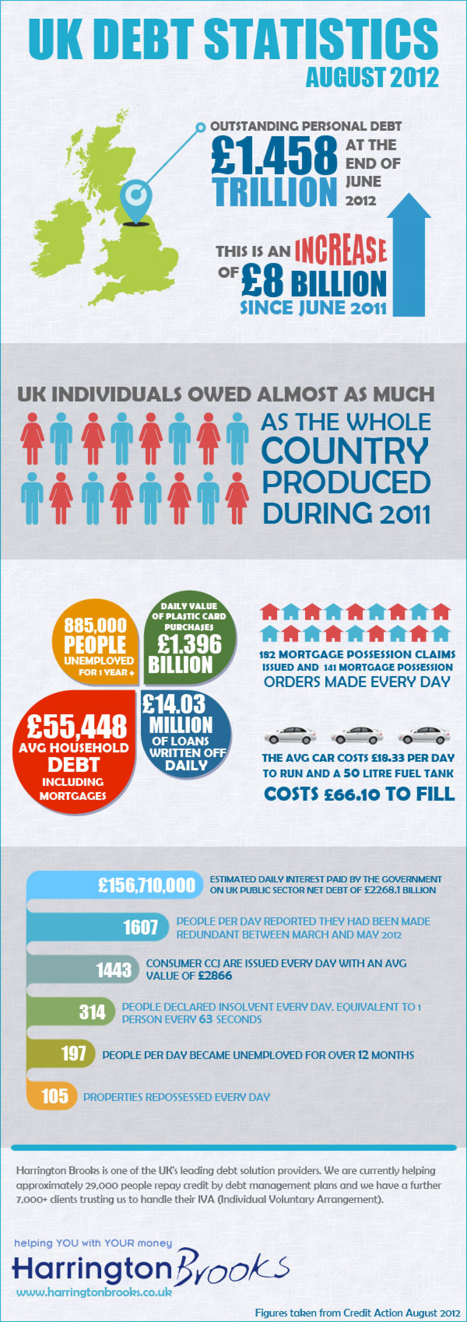 Segmenting The UK Debt Crisis Infographic