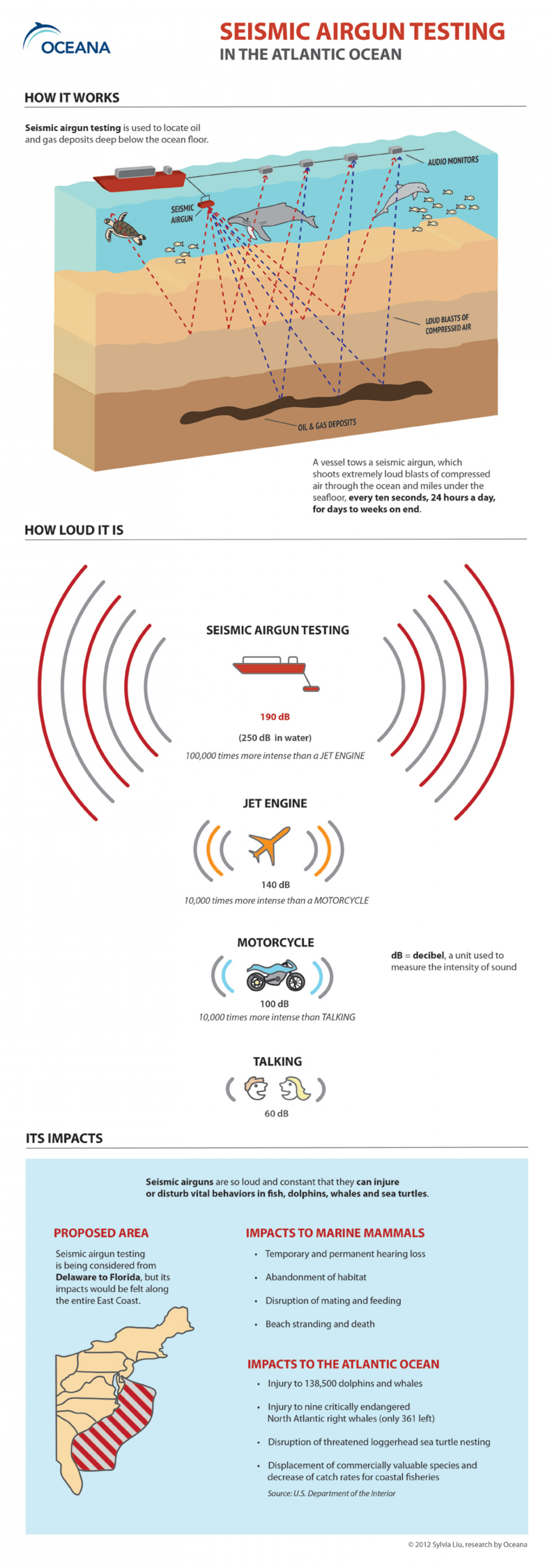 Seismic Airgun Testing in the Atlantic Infographic