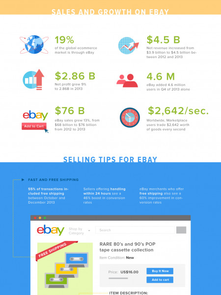 Selling on eBay can be Ezay! Infographic