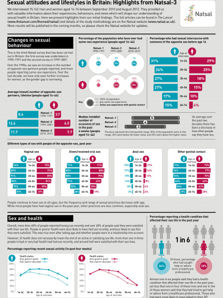 Sexual attitudes and lifestyles in Britain: Highlights from Natsal-3 Infographic