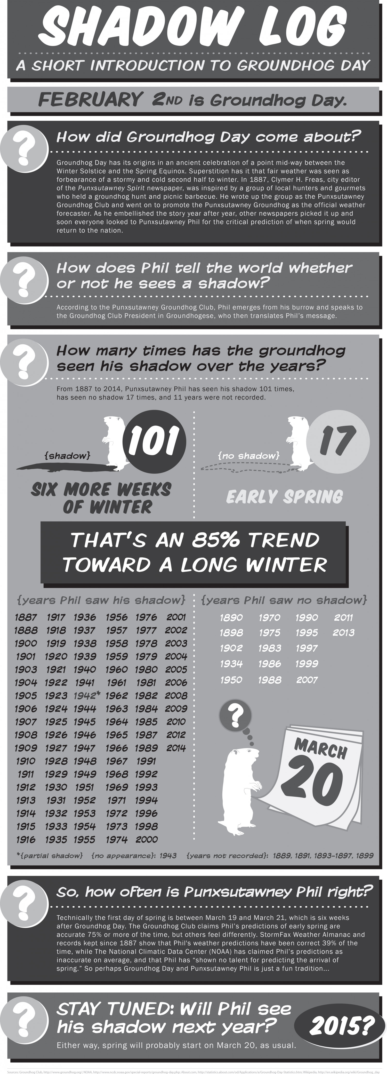 Shadow Log: A Short Introduction to Groundhog Day Infographic