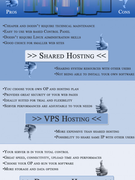 Shared, VPS or Dedicated Hosting - Comparation Infographic