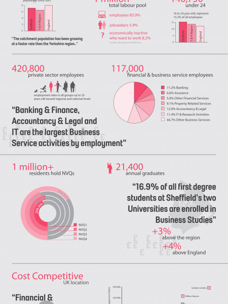 Sheffield Location Financial Services Infographic