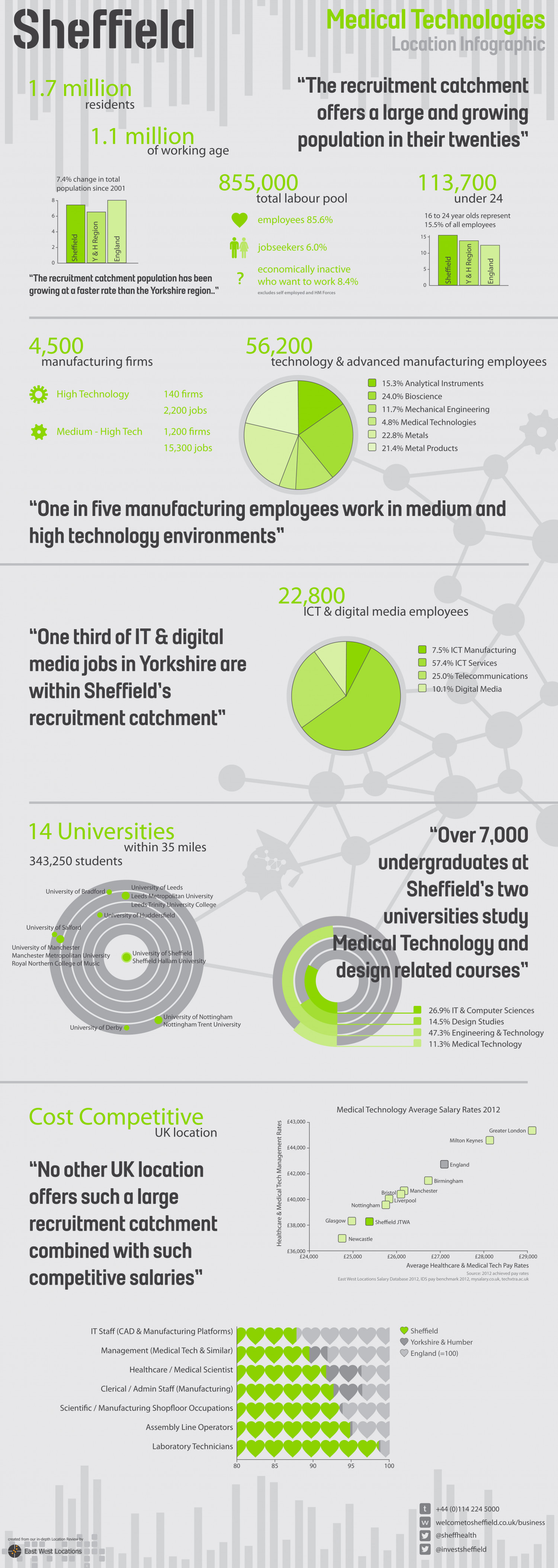 Sheffield Medical Technologies investment tool Infographic