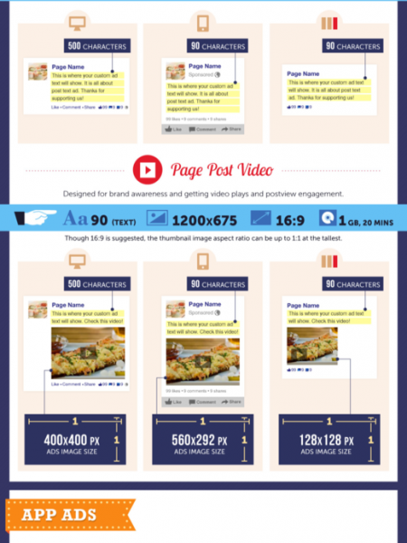 Shining the Light on the New Premier Facebook Ads Infographic