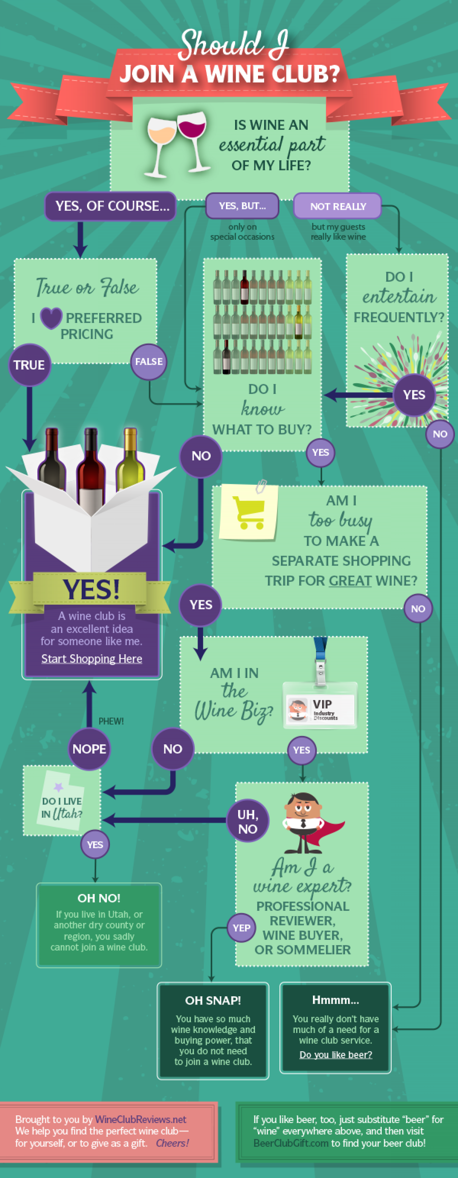 Should I Join a Wine Club? Infographic
