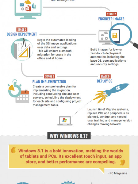Simplify, Streamline And Automate By Migrating To Windows 8.1 Infographic