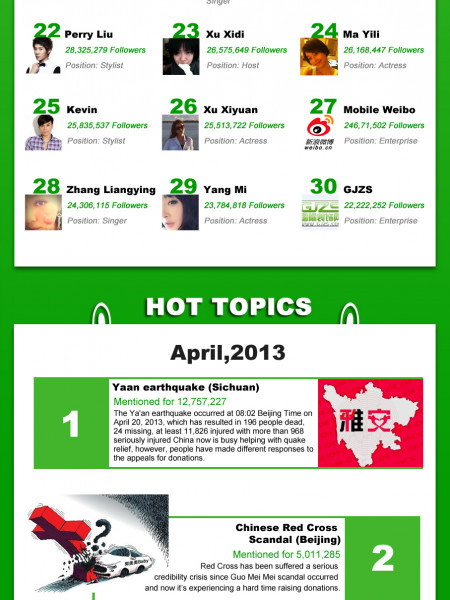 Sina Weibo Top Users & Fast Facts Infographic