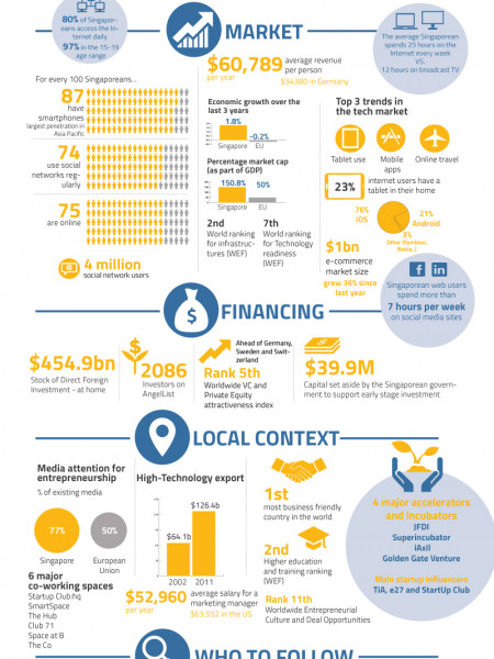 Singapore – The Startup Friendly Eldorado Infographic