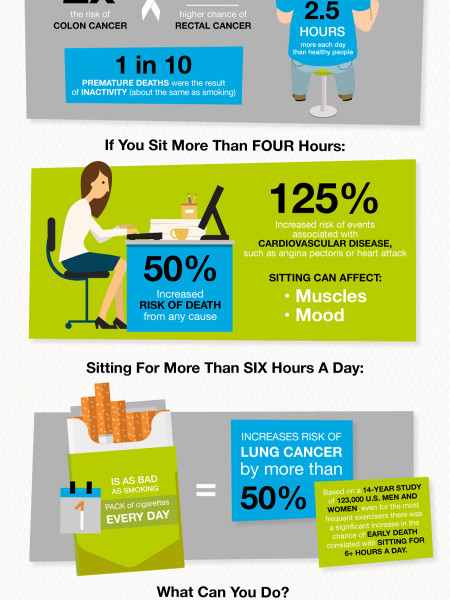 Sitting is the new Smocking Infographic