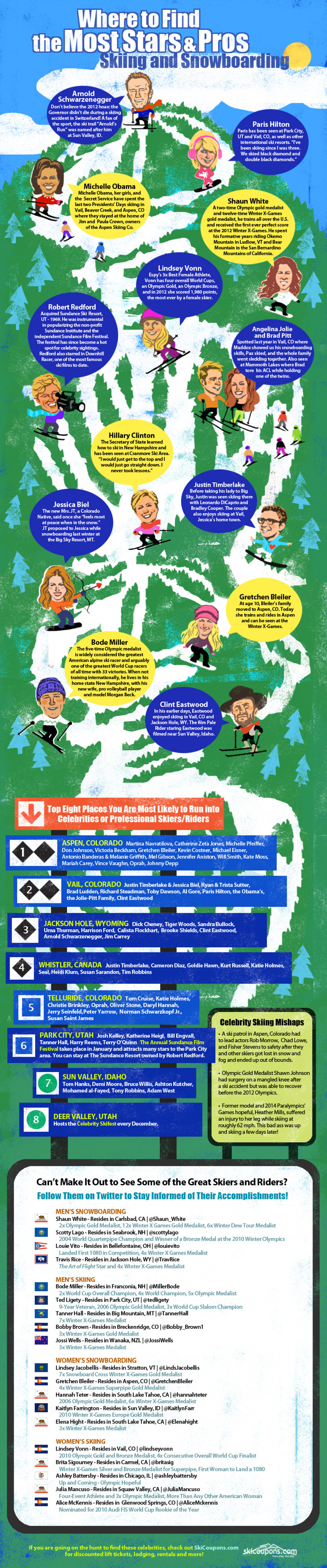 Skiing and Snowboarding With the Stars Infographic
