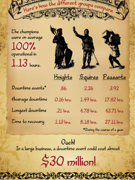 Slaying the Downtime Dragon Infographic