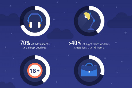 Sleep Habits: 61 Interesting Facts About Sleep  Infographic