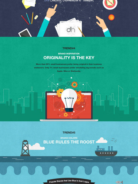 Small Business Branding Trends 2015 Infographic