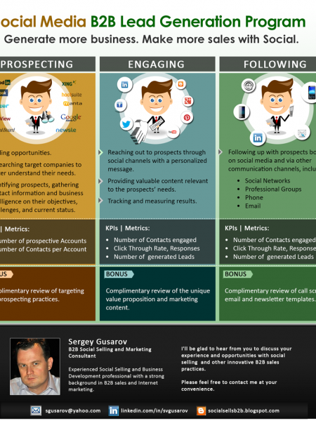 Social B2B Lead Generation Infographic